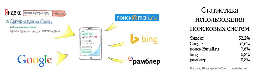 регистрация в каталогах Еманжелинск